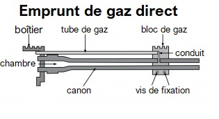 emprunt de gaz direct